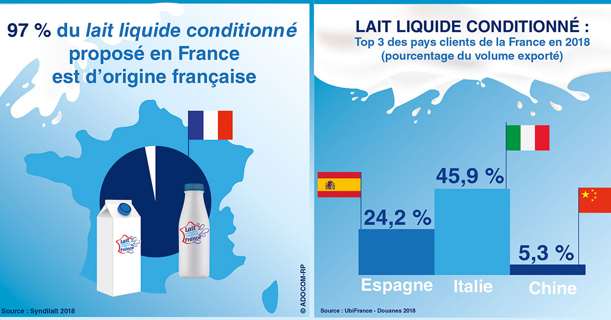 Le lait Français continue de gagner du terrain ! –